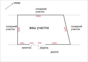 Удалённое проектирование Обмеры территории